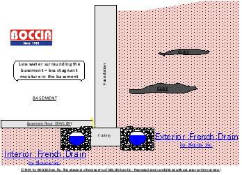 waterproofing, french drain