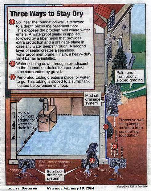 Basement Waterproofing | Long Island, NY | BOCCIA INC. Waterproofing Specialists